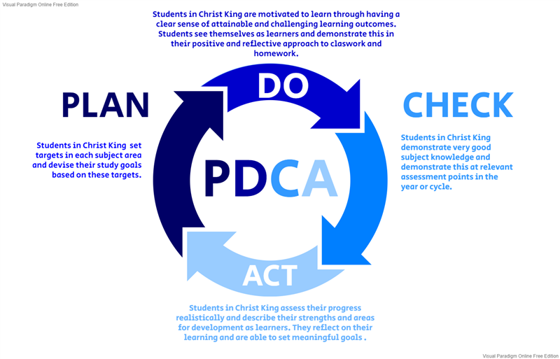 PDCA Learning Model.png